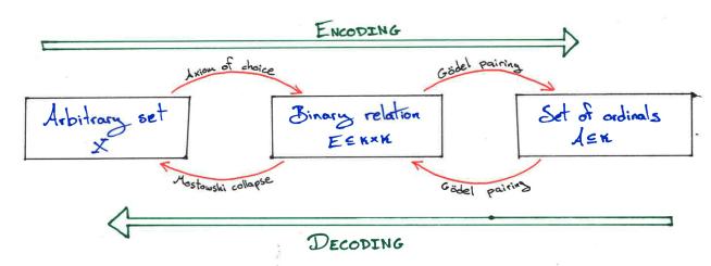 encode_decode